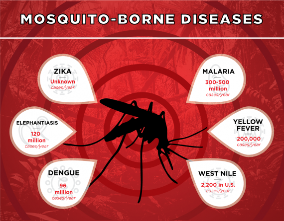 Collaborative partnerships to mitigate mosquito-borne diseases